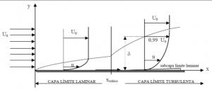 reconstrucción accidentes tráfico capa límite separación