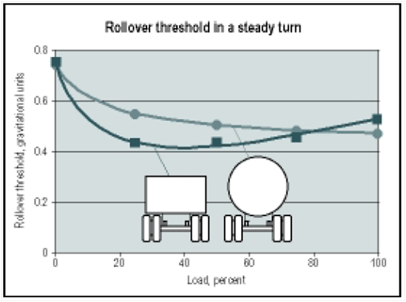 aceleración lateral maxima vuelco camión camiones perito investigación reconstrucción accidentes trafico