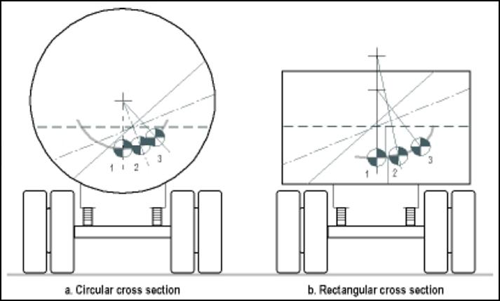 efecto movimiento carga liquida en el  humbral de vuelco camiones perito investigación reconstrucción accidentes trafico