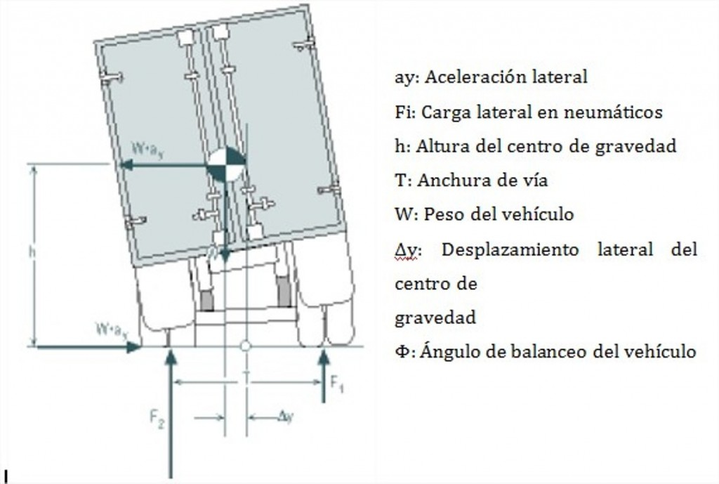 esquema vuelco camión perito investigación accidentes tráfico